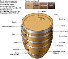 barrel size barrel wikipedia