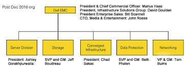 Dell Emc Organizational Chart Www Bedowntowndaytona Com