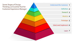 customer experience manager seven stages of design thinking an essential tool for customer