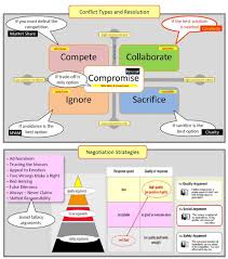 Conflict Management Negotiation Strategies Usability Mapping