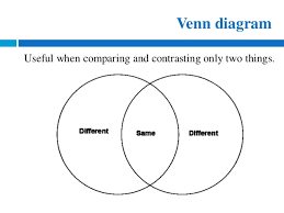 eng how to write compare and contrast essays useful when comparing and contrasting only two things venn diagram 5