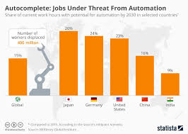 Autocomplete Jobs Under Threat From Automation