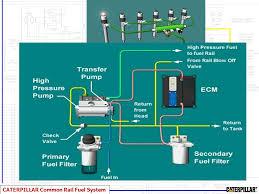 c7 cat wiring wiring diagram for you • cat 3126 ecm wiring diagram cat 3126 oil diagram wiring cat c7 injector wiring diagram cat c7 wiring diagram