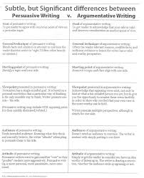 collection of solutions rebuttal essays topics to write persuasive   persuasive vs argumentative writing jpg pixels techniques in 3fd4a5eba22585553100ac9c352 persuasive techniques in essays essay full