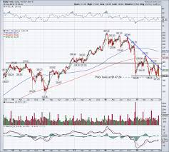 Caution New Lows For Fedex Stock Could Come Soon Stock
