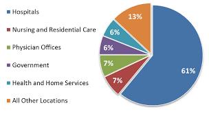 The Nursing Site Blog Salary Data For Registered Nurses