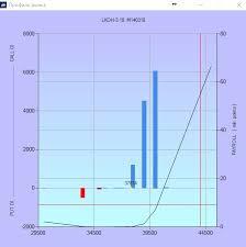 Лукойл акции lkoh форум цена акций котировки стоимость сегодня Профиль рынка Лукойл