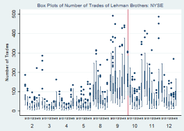 Lehman Brothers Stock Chart Anomalous Trading Prior To Lehmans Failure Vox Cepr