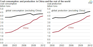 China Produces And Consumes Almost As Much Coal As The Rest