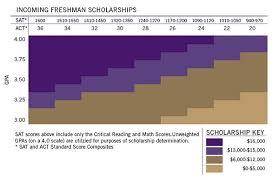 University Of Utah Scholarship Chart Available Scholarships Westminster College Salt Lake City