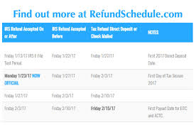Efile Tax Refund Cycle Chart Carringtonfinancialllc Resources