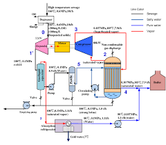 Water Purification Chart In Low Pressure Process Download
