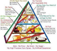 diabetes food menus diabetics self help food pyramid diabetescure101