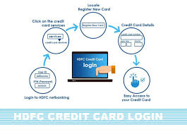 hdfc credit card login registration apply application status payments