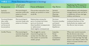 social theories sociological perspective  functionalist perspective on education essay samples there are three main theoretical perspectives or theories that represent the views of sociologist and