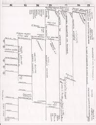 Sanford Charts The Olson Sumner Ensemble