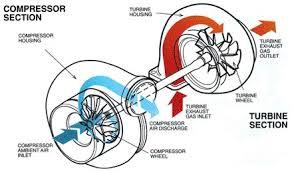 turbo diagram jpg atilde infographics turbo diagram jpg 439atilde151260