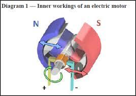 careers in electric vehicles diagram 1 inner workings of an electric motor