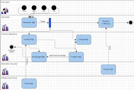 Itil Request Fulfillment Process Flow Chart Service Operation Processes