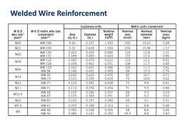 Welded Wire Fabric Size Chart 59 Extraordinary Weld Reinforcement Chart