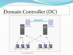 What Is Active Directory