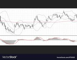 Forex Charts With Indicators Forex Chart With Indicator