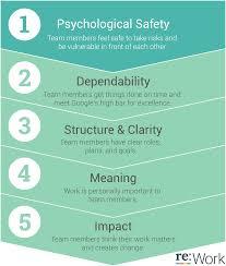 Google Five Keys To A Successful Team Cheat Sheet By Davidpol