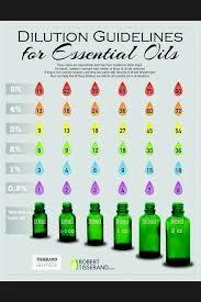 Robert Tisserand Dilution Chart Robert Tisserands Safe Essential Oil Dilution Chart