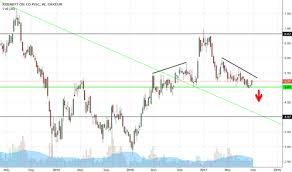 Rosn Stock Price And Chart Lsin Rosn Tradingview