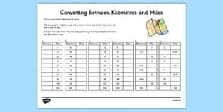 Exercise Conversion Chart Miles Convert Between Different Units Of Measure Primary Resources