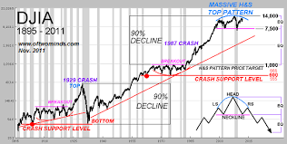 Djia Futures Chart Charles Hugh Smith A Glimpse Into The Future Of The Stock