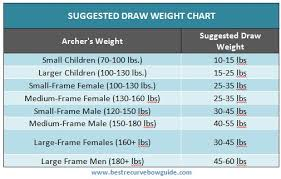 Recurve Draw Weight Chart Compound Bow Draw Weight Chart Coladot