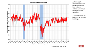 Architectural Billings Index Chart Architectural Billings Index Flashes Negative For The Second