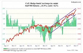 Speculative Chart Cot Report Are Speculative Traders Hinting At A Sharp Move