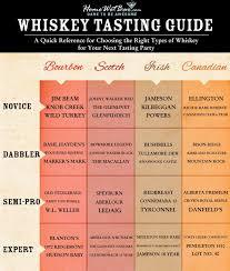 The Easy Genius Whiskey Tasting Guide Whiskey Drinks