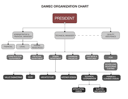 Organizational Chart Designs Organizational Chart