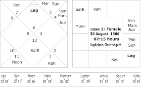 My Rashi Chart Astrology Yogas For An Early Marriage