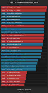 Cpu Comparison Chart 2018 Cinebench R15 Ipc Comparison Graphs Articles Cpu Grade