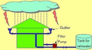 rain water harvesting essay rain water harvesting