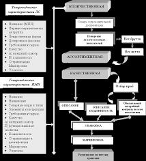 Лекция Основы товароведения Контент платформа ru Процедура проведения товароведческой экспертизы представлена на рисунке 2 Необходимо отметить что как правило экспертизу проводят специальные