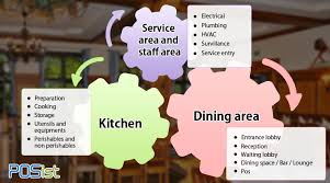 Restaurant Table Chart Maker Restaurant Layout And Design Guidelines To Create A Great