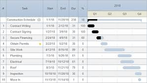 Example Of Gantt Chart For Construction Project Pdf Construction Project Schedule Software Free Easy Trial