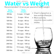 Water Vs Weight Aah Athletix
