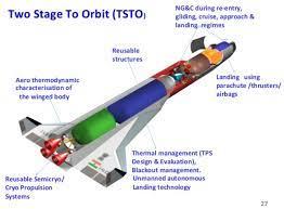 Global Reusable Satellite Launch Vehicle Market 2021 Research Analysis |  Lockheed Martin, Masten Space Systems, Northrop Grumman, Boeing, Bigelow  Aerospace, Mit – The Courier