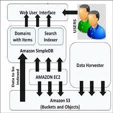 Amazon Elastic Compute Cloud Diagram Of The Amazon Elastic Compute Cloud Amazon Ec2