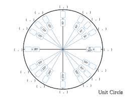 Paradigmatic Blank The Unit Circle Empty Unit Circle Quiz