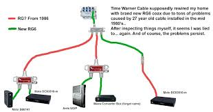 cable box wiring diagram together with comcast cable box wiring comcast cable box wiring diagram cable box wiring diagram in addition to electrical wiring m cable box stereo digital wiring digital