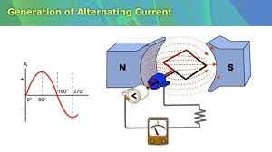 alternating current diagram. generation of alternating current diagram