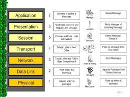 The Realization Of Modern Data Communication Osi Model For