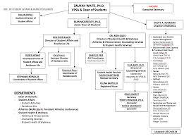 Student Life Org Chart Chatham University Organizational Chart Dean Of Students